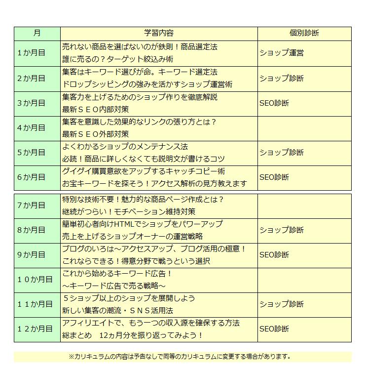 12か月のカリキュラム